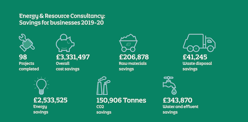 Infographic highlighting Energy & Resource Consultancy Savings between 2019-2020