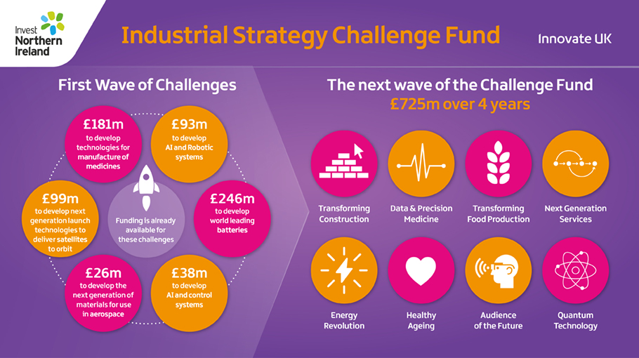 Industrial Strategy challenge blog Infographic