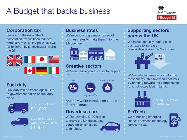 A budget that backs business