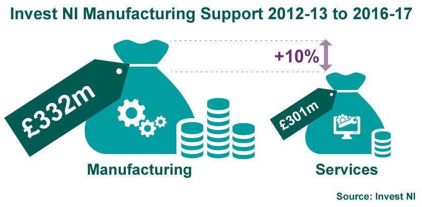 Invest NI Manufacturing Support