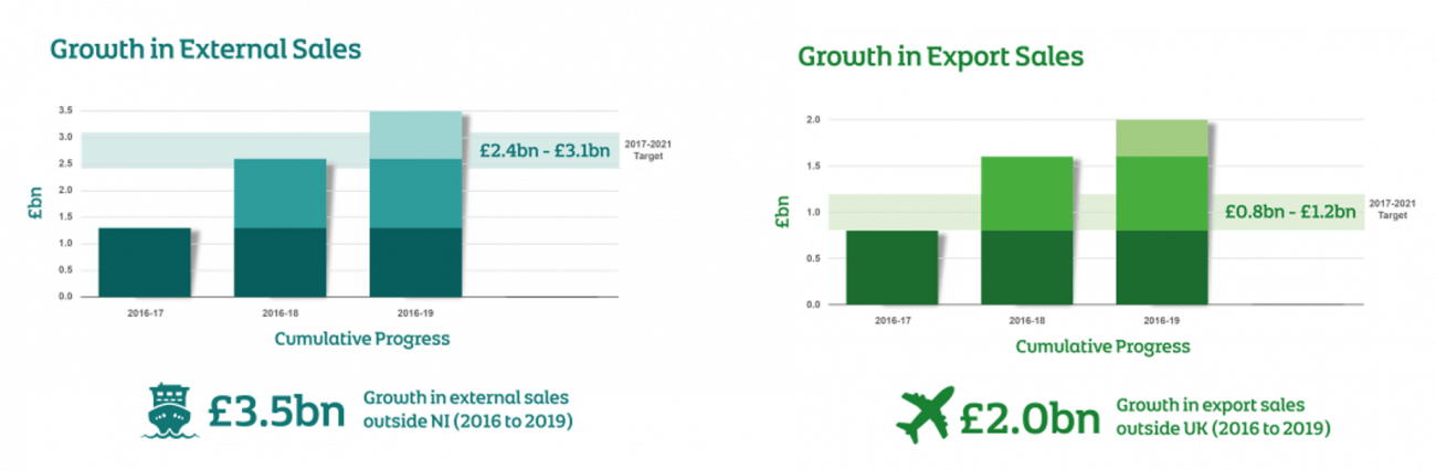 End of year - Growth in external sales outside Northern Ireland and growth in export sales outside UK 2016-2019 graphic